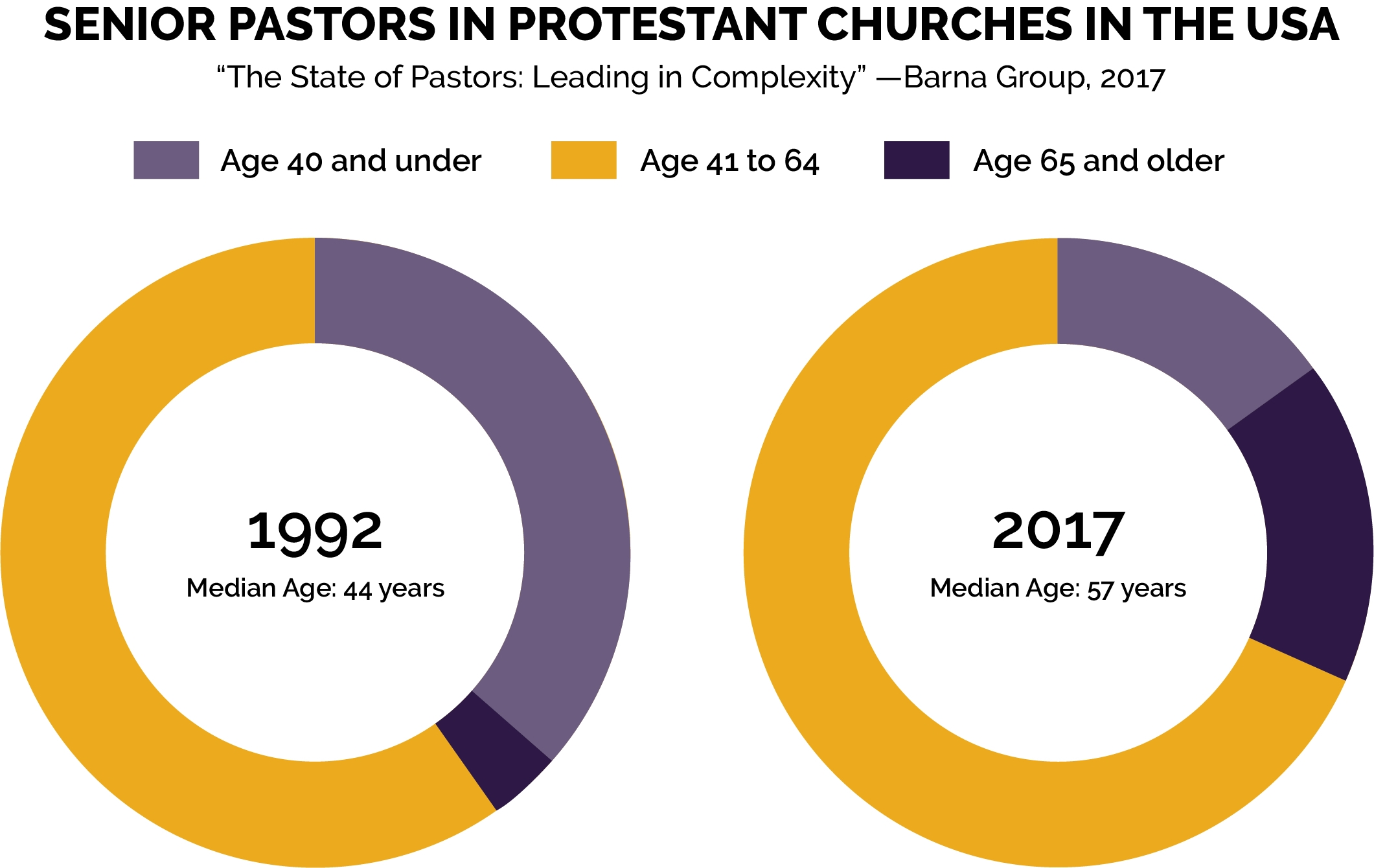 Statistics on Senior pastors in the Protestant Churches in the USA