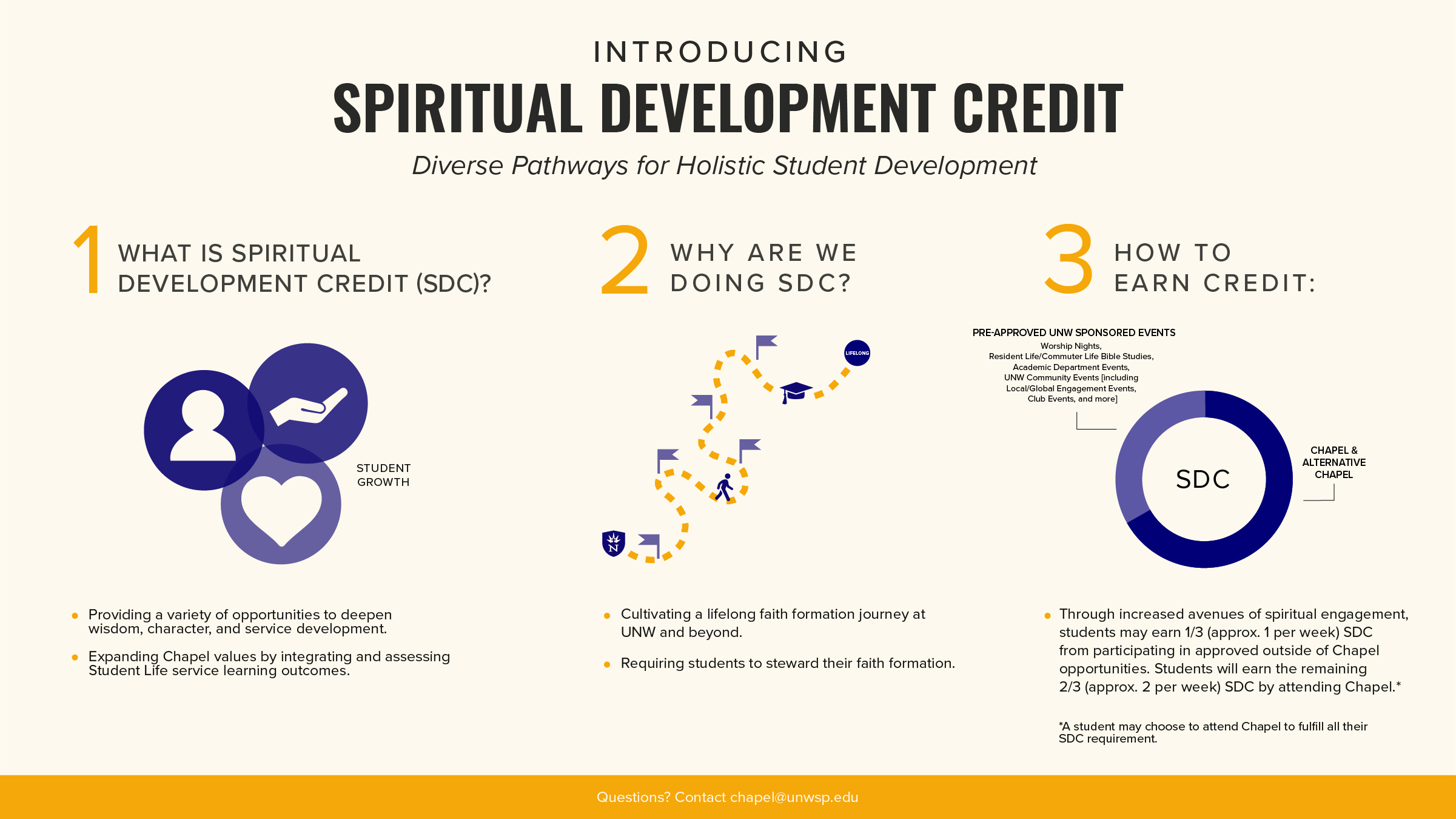 Spiritual Development Credit flowchart